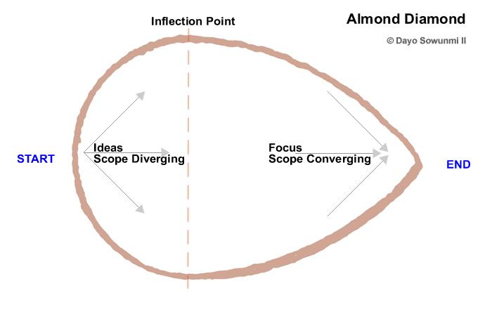 Almond diamond copyright